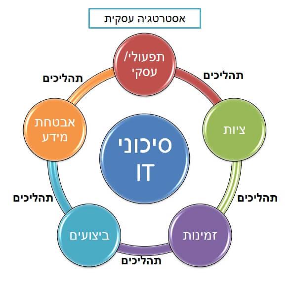 ניהול טכנולוגיות מידע