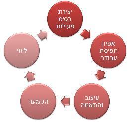 PPM - מתודולוגיית חמשת השלבים